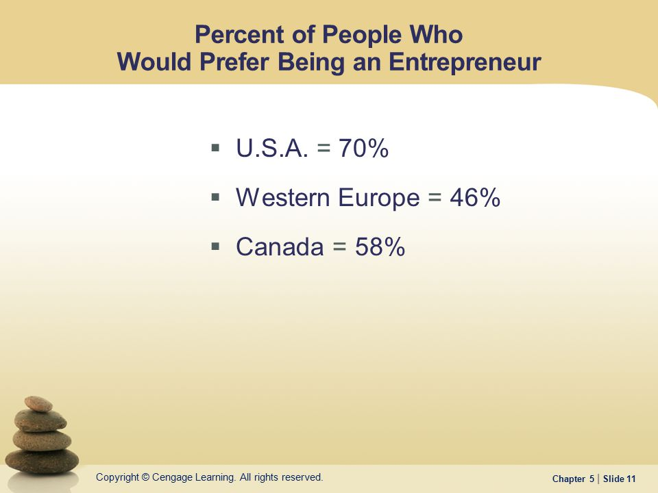 Percent of People Who Would Prefer Being an Entrepreneur