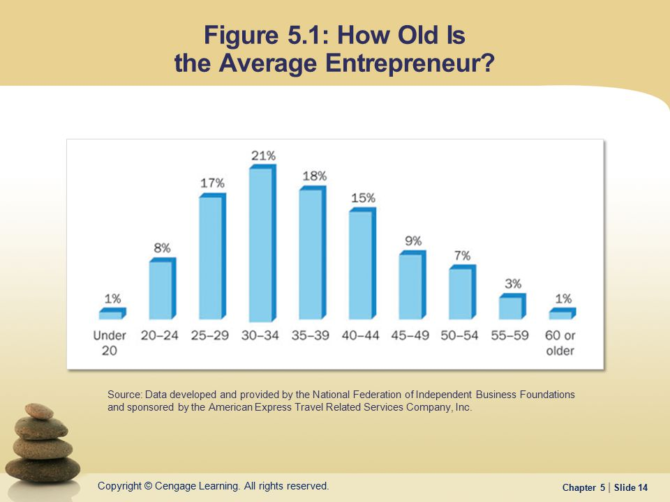 Figure 5.1: How Old Is the Average Entrepreneur