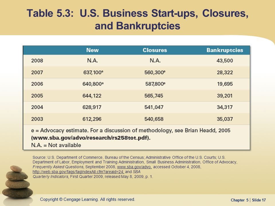 Table 5.3: U.S. Business Start-ups, Closures, and Bankruptcies