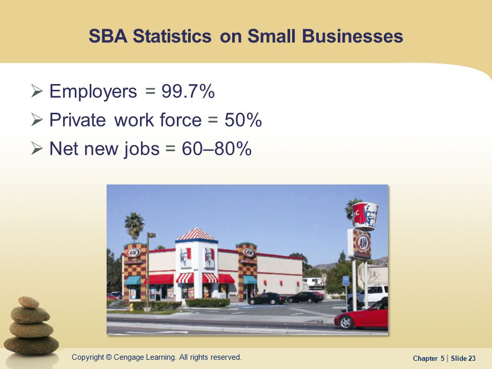 SBA Statistics on Small Businesses