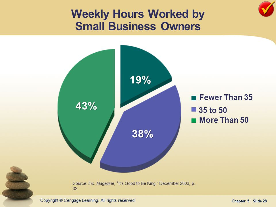 Weekly Hours Worked by Small Business Owners