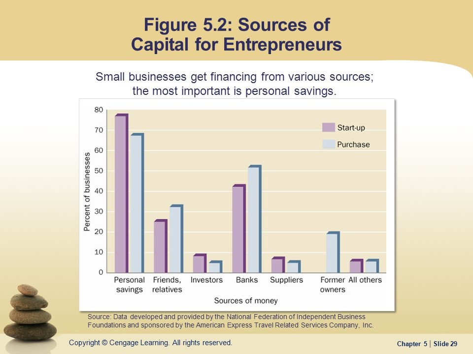 Figure 5.2: Sources of Capital for Entrepreneurs