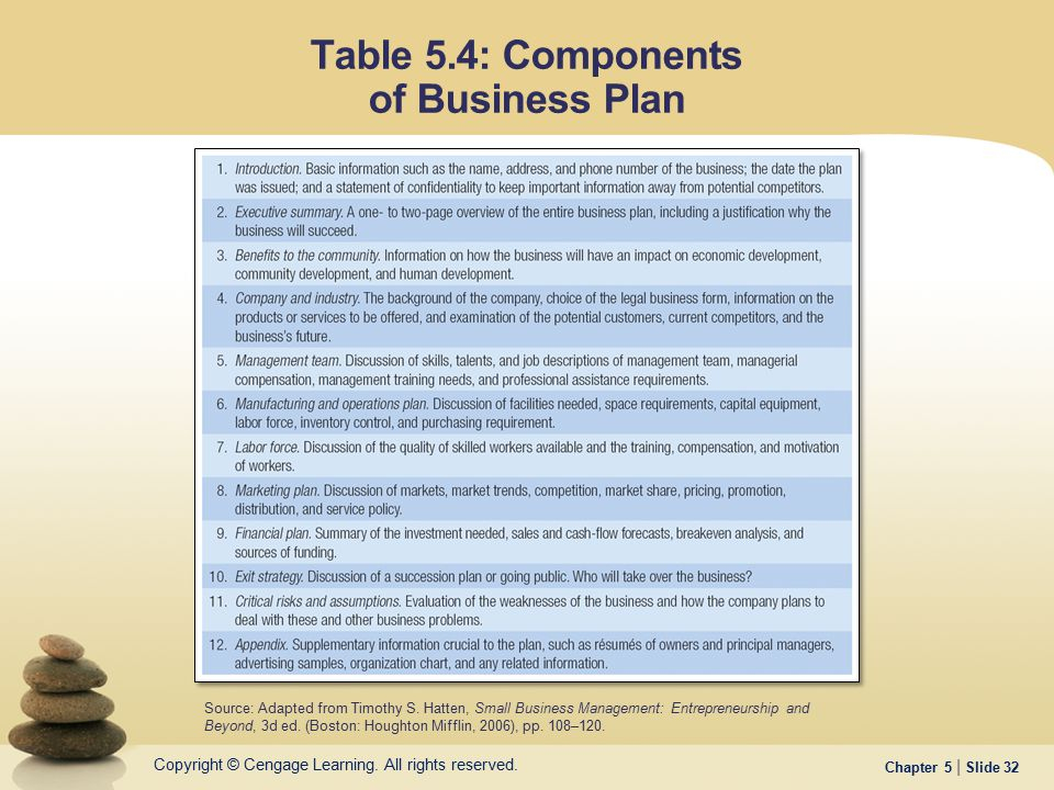 Table 5.4: Components of Business Plan