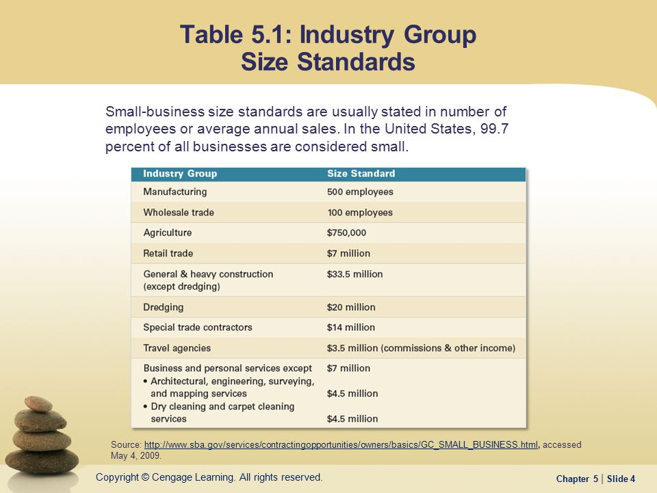Table 5.1: Industry Group Size Standards