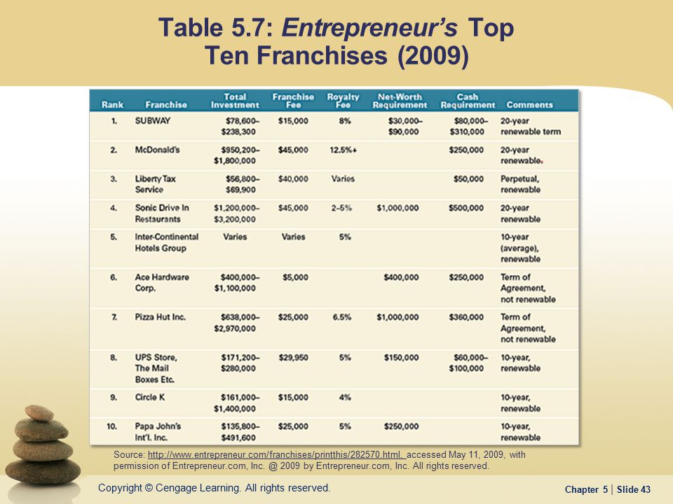 Table 5.7: Entrepreneur's Top Ten Franchises (2009)