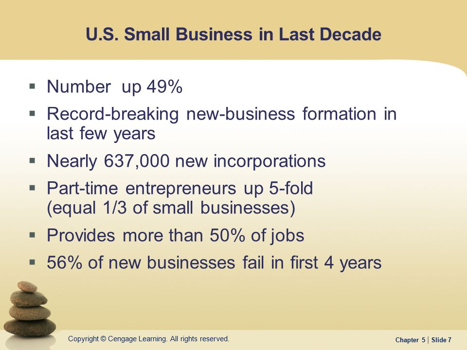 U.S. Small Business in Last Decade