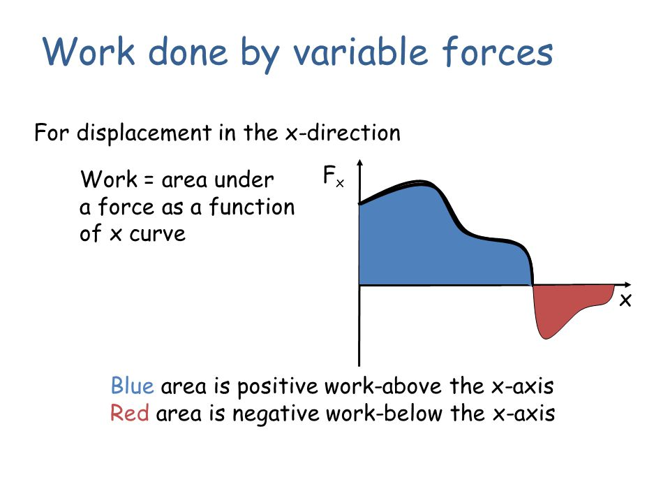 Work done by variable forces