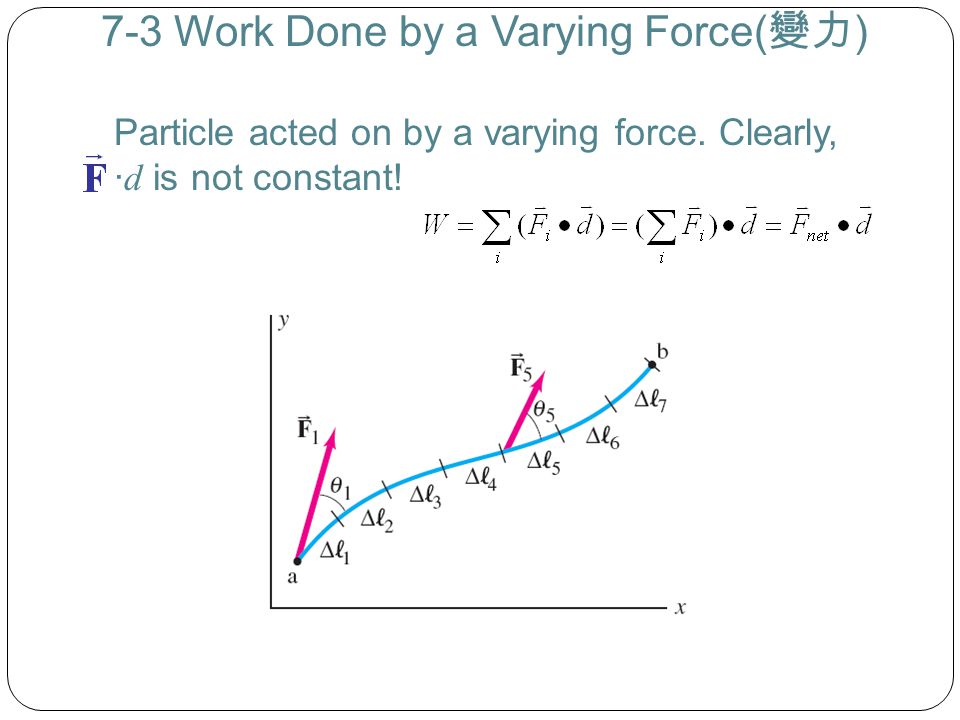 7-3 Work Done by a Varying Force(變力)
