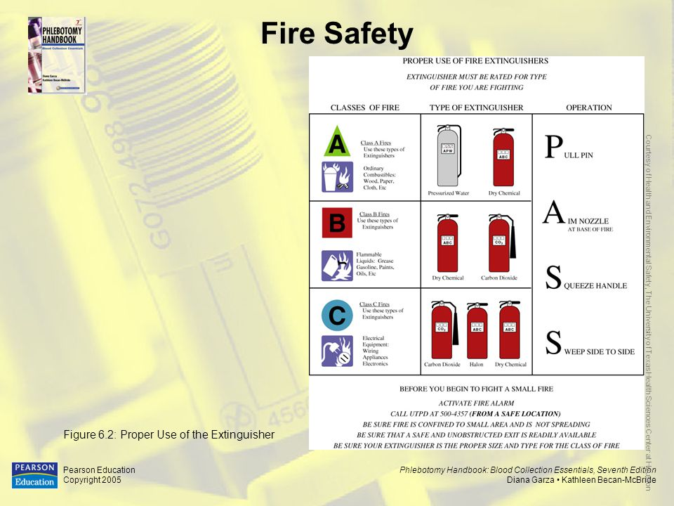 Fire Safety Figure 6.2: Proper Use of the Extinguisher