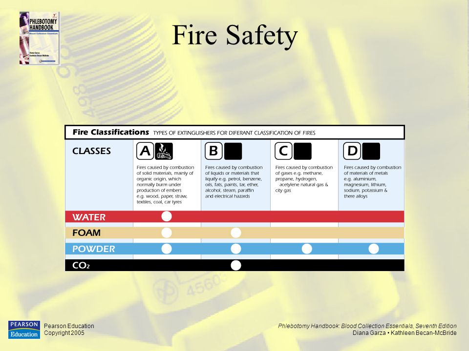 Fire Safety Pearson Education Copyright 2005