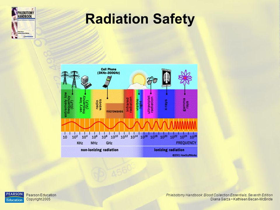 Radiation Safety Pearson Education Copyright 2005