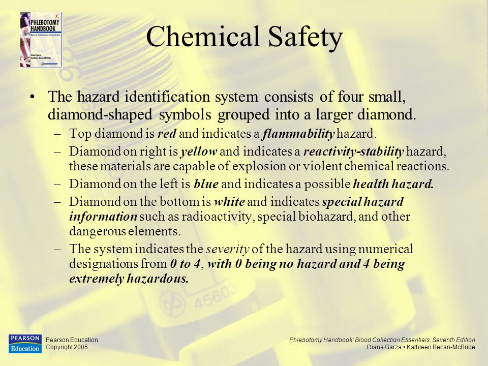 Chemical Safety The hazard identification system consists of four small, diamond-shaped symbols grouped into a larger diamond.
