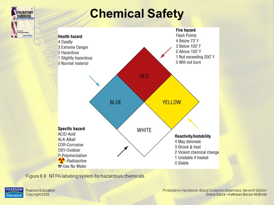 Chemical Safety Figure 6.9 NFPA labeling system for hazardous chemicals. Pearson Education. Copyright 2005.