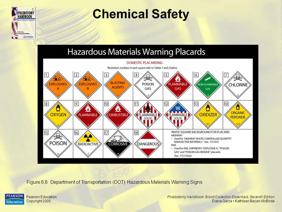 Chemical Safety Figure 6.8 Department of Transportation (DOT) Hazardous Materials Warning Signs. Pearson Education.