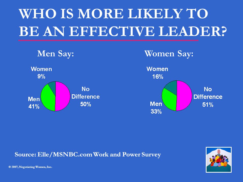 WHO IS MORE LIKELY TO BE AN EFFECTIVE LEADER