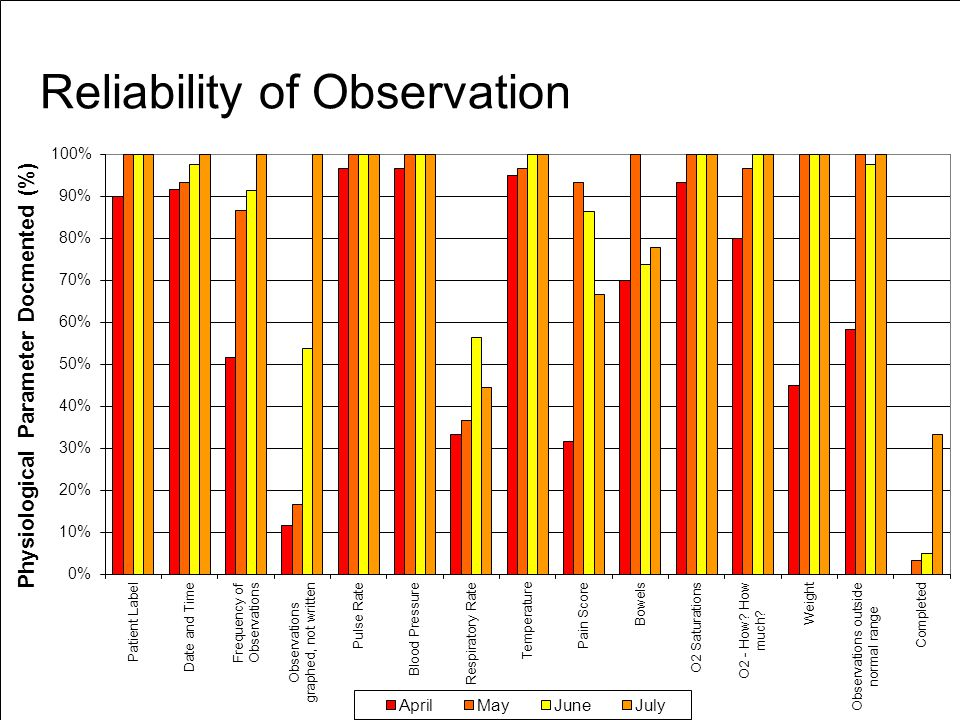 Reliability of Observation