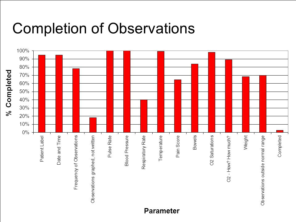 Completion of Observations