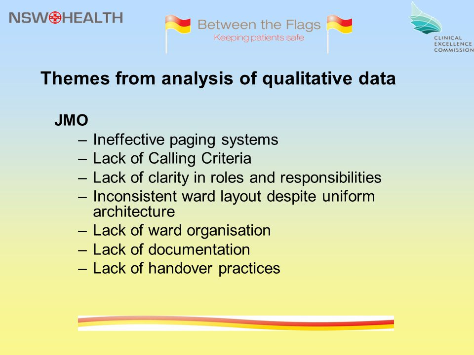 Themes from analysis of qualitative data