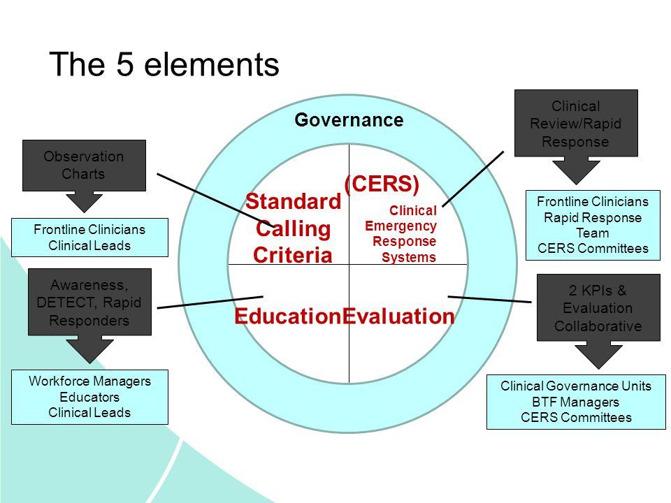 Standard Calling Criteria