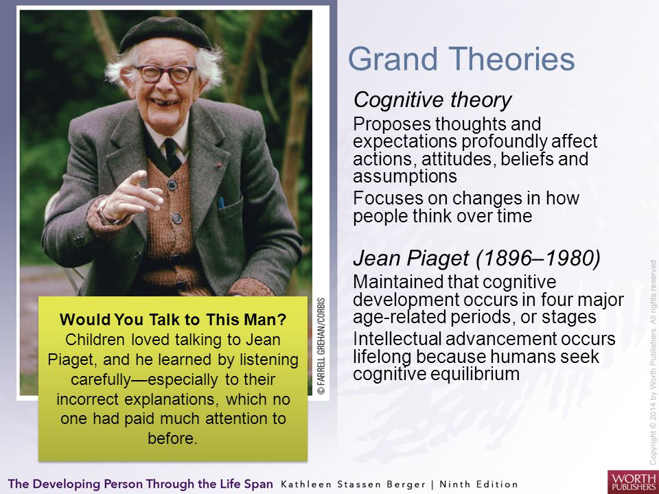Grand Theories Cognitive theory Jean Piaget (1896–1980)