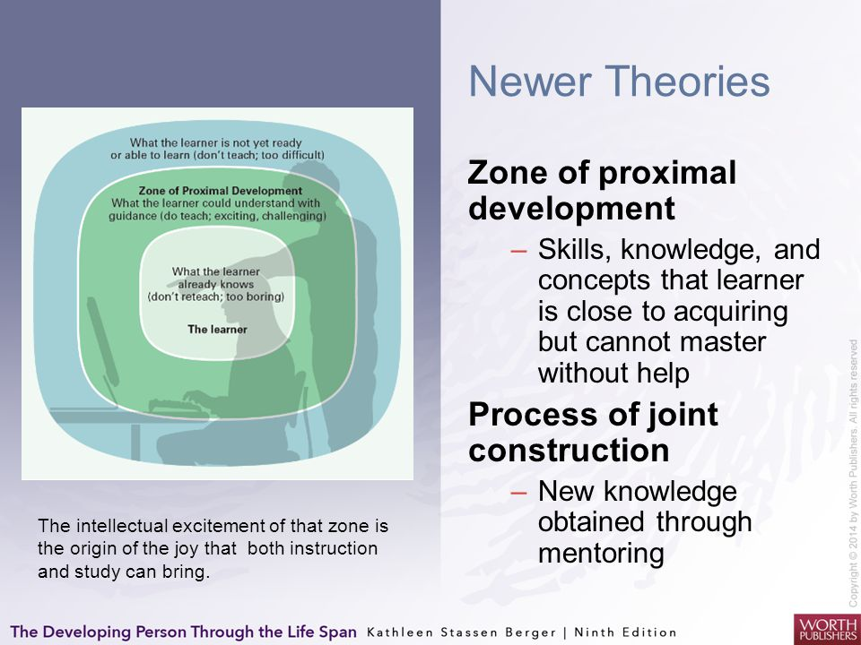 Newer Theories Zone of proximal development