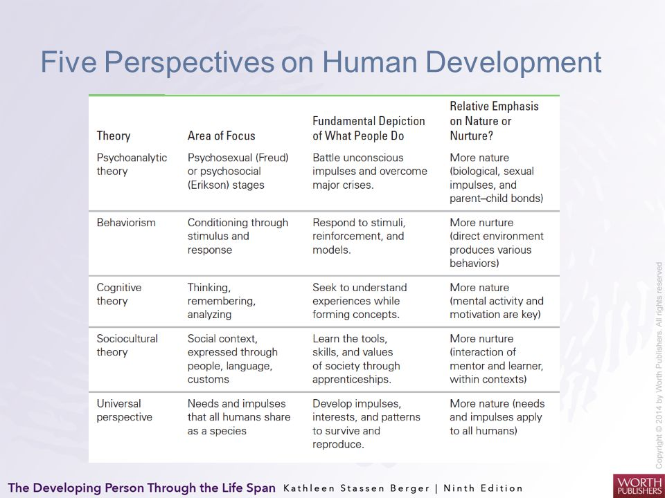 Five Perspectives on Human Development