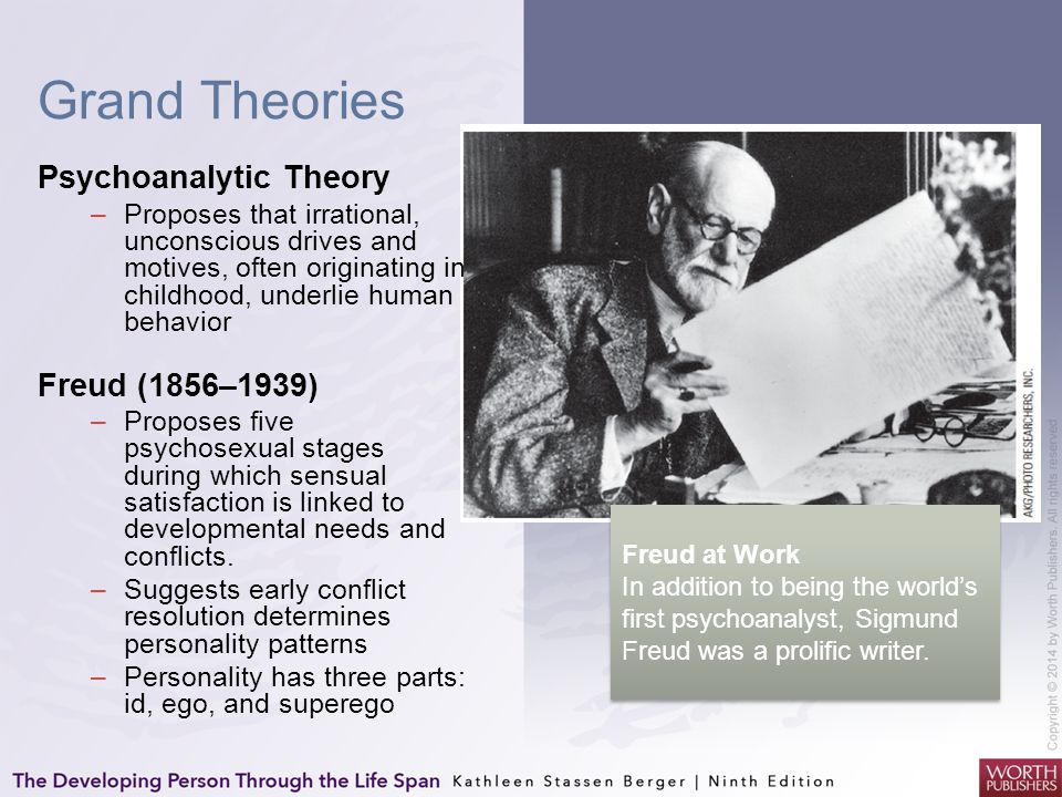 Grand Theories Psychoanalytic Theory Freud (1856–1939)