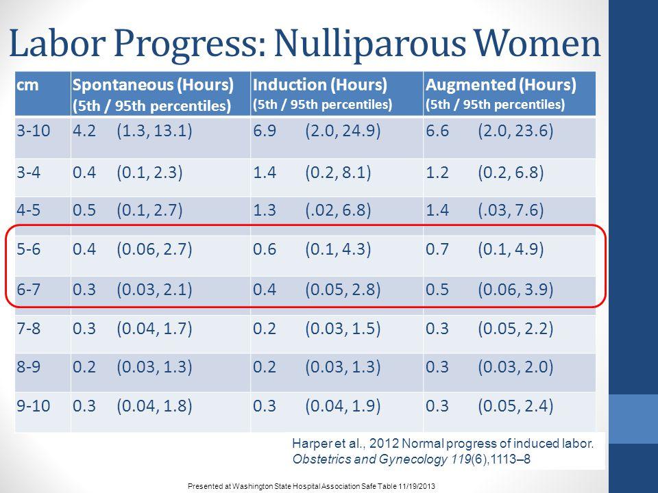 Labor Progress: Nulliparous Women