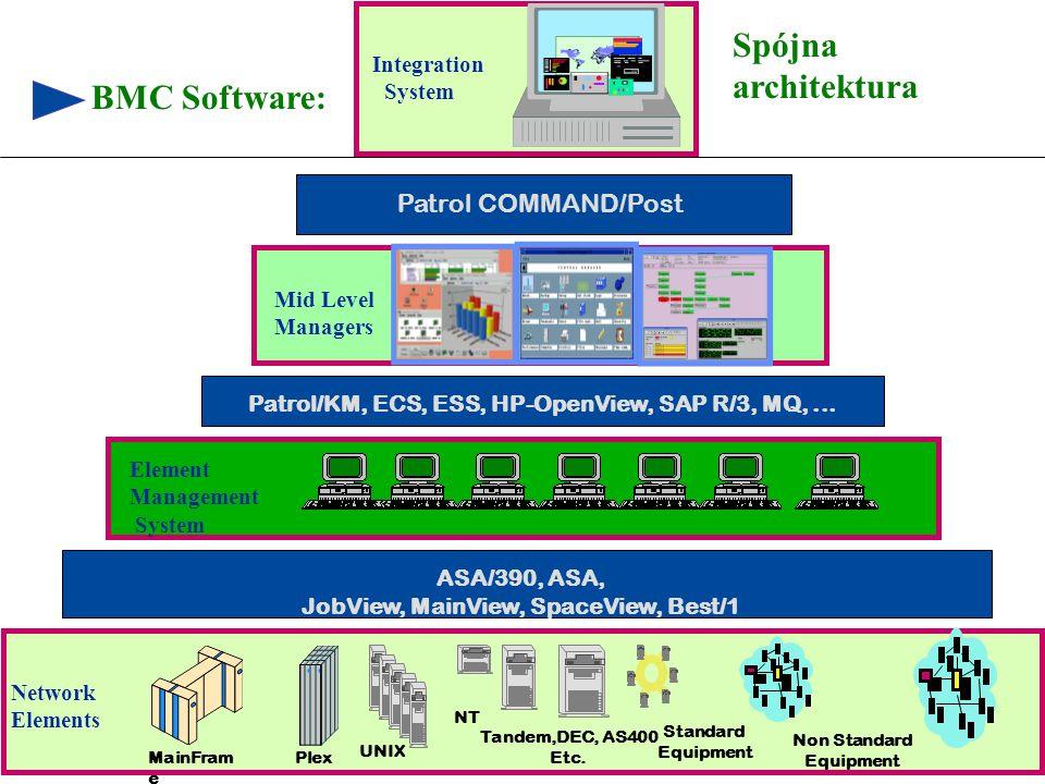 Spójna architektura BMC Software: Patrol COMMAND/Post Integration