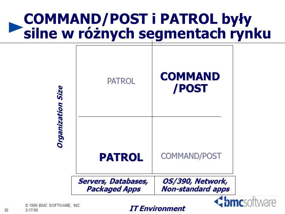 COMMAND/POST i PATROL były silne w różnych segmentach rynku