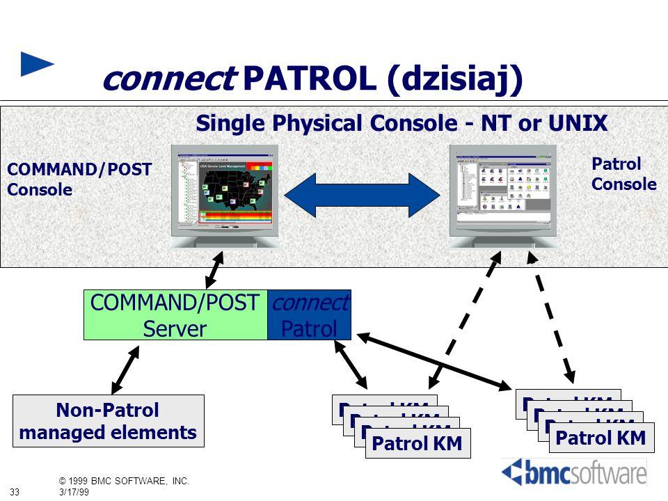 connect PATROL (dzisiaj)