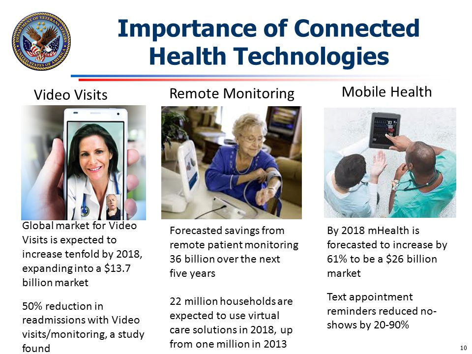 Importance of Connected Health Technologies