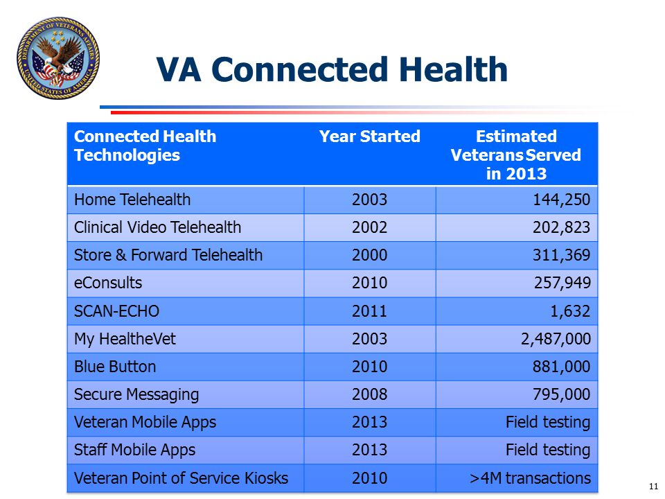 Estimated Veterans Served in 2013