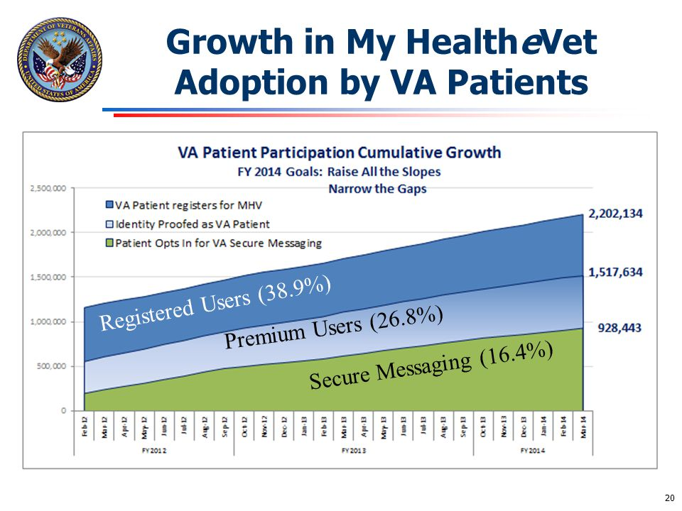 Growth in My HealtheVet Adoption by VA Patients