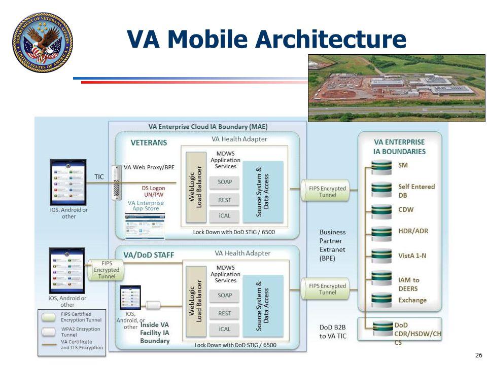 VA Mobile Architecture
