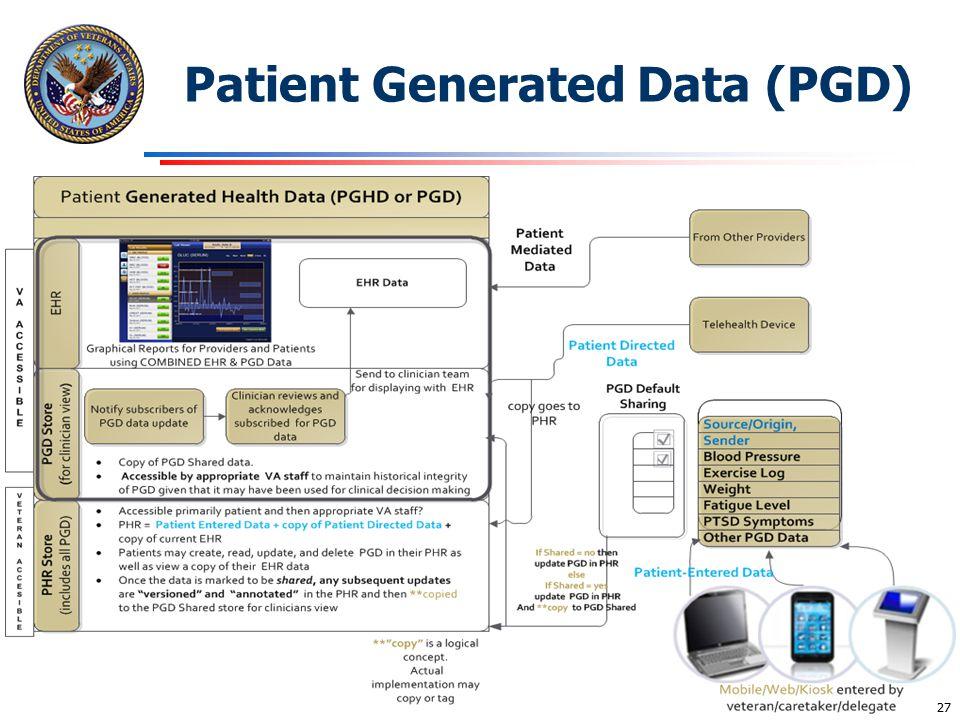 Patient Generated Data (PGD)
