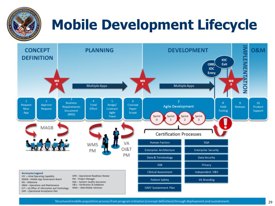 Mobile Development Lifecycle