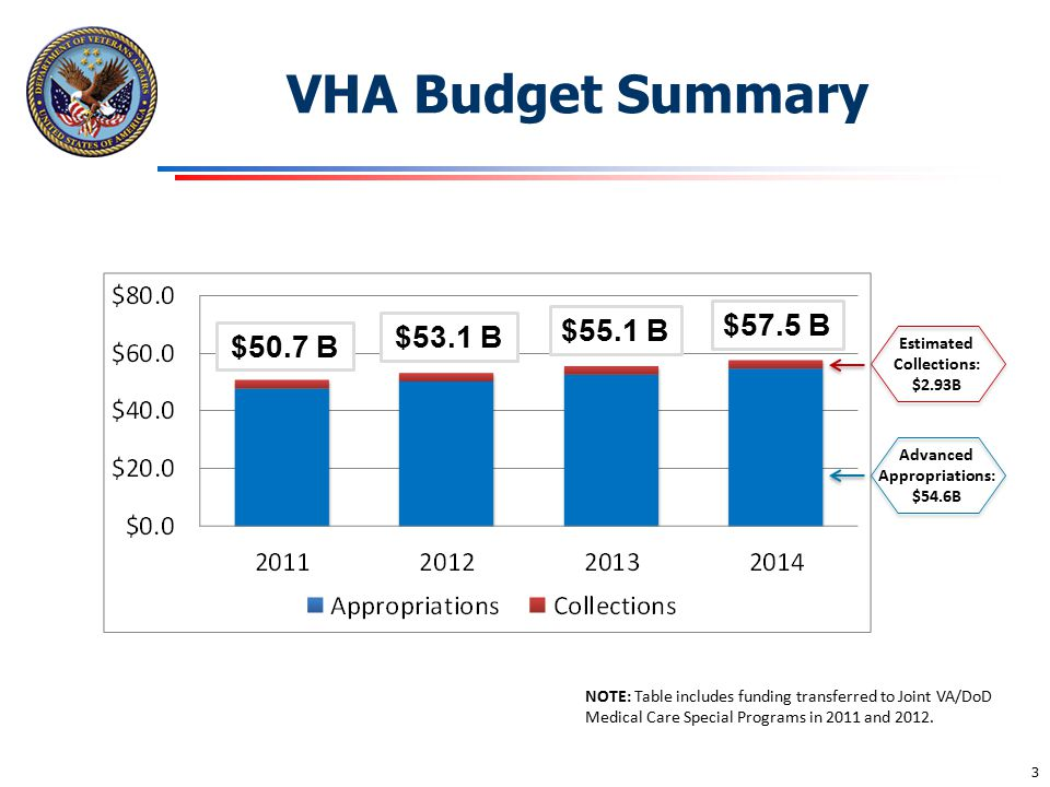 Estimated Collections: Advanced Appropriations: