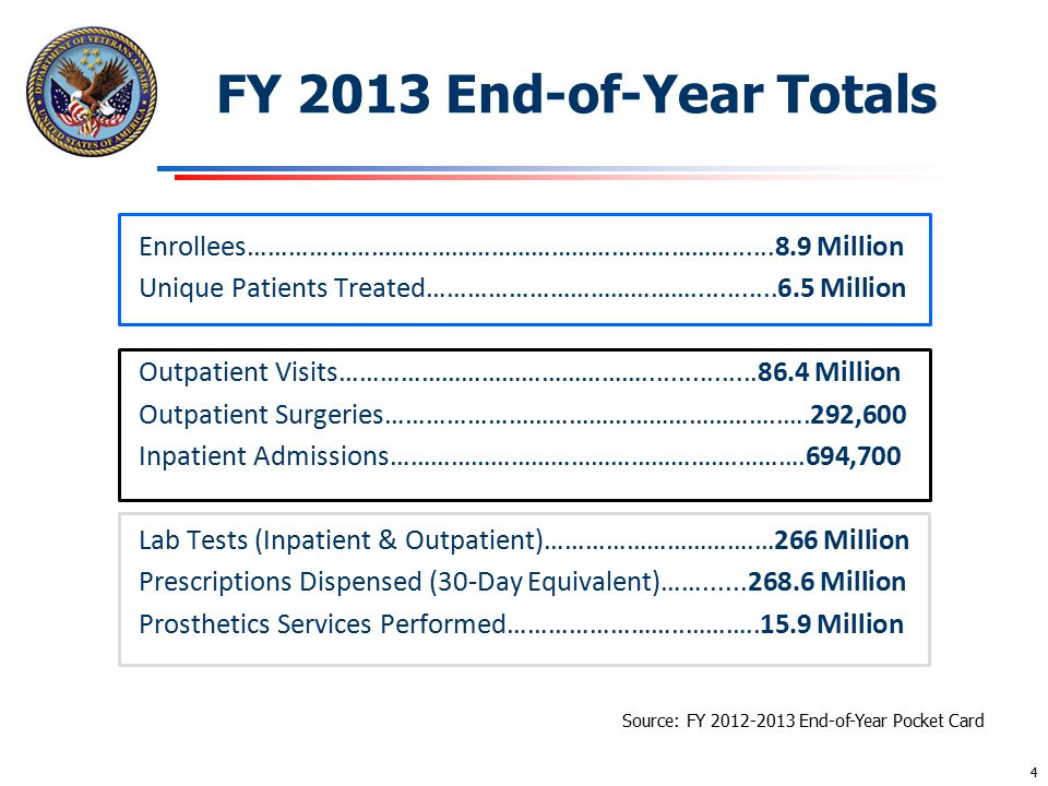 FY 2013 End-of-Year Totals