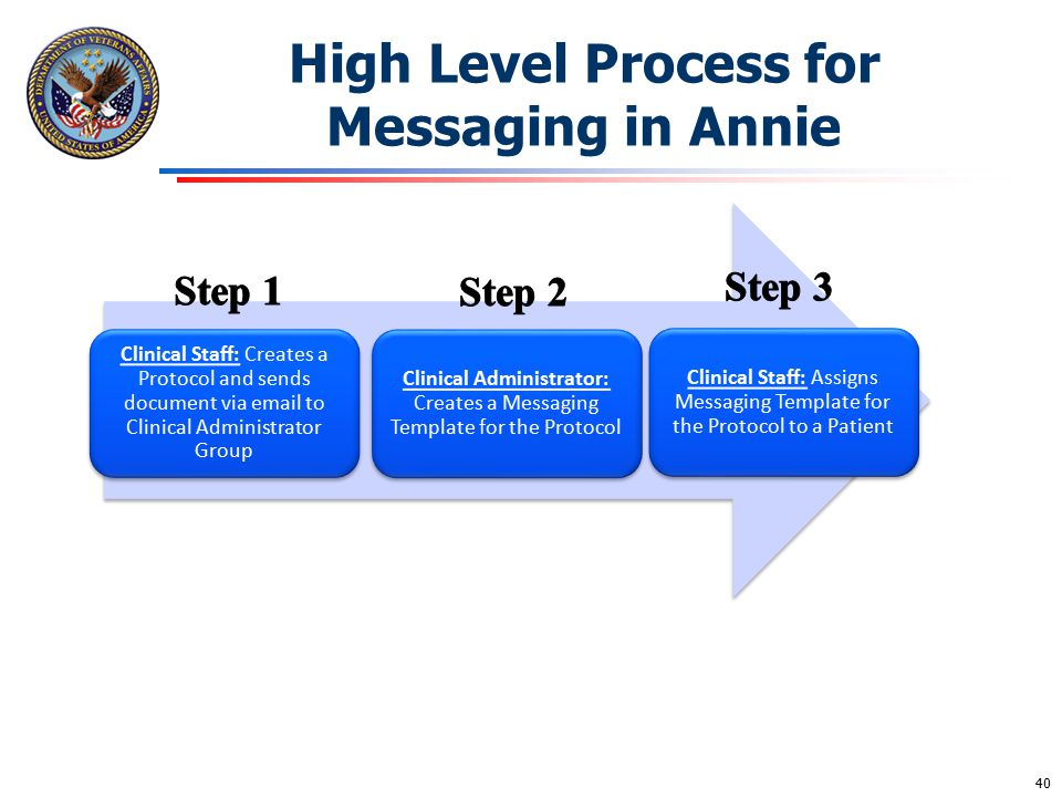 High Level Process for Messaging in Annie