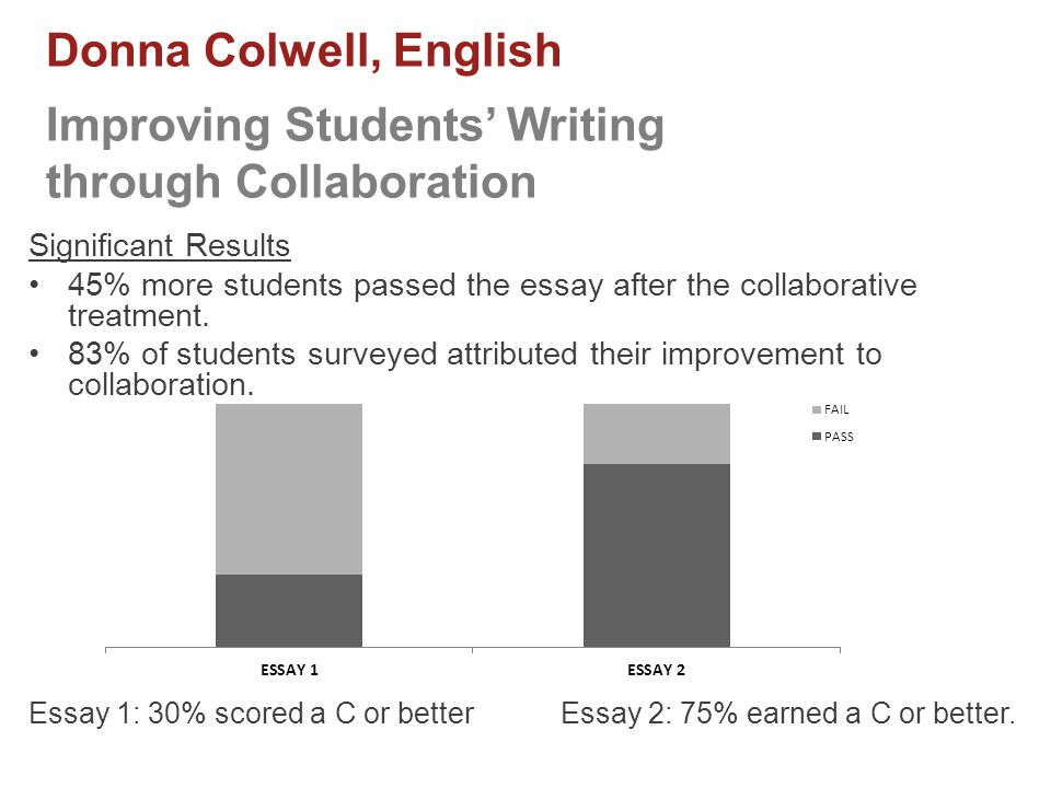 Donna Colwell, English Improving Students' Writing through Collaboration