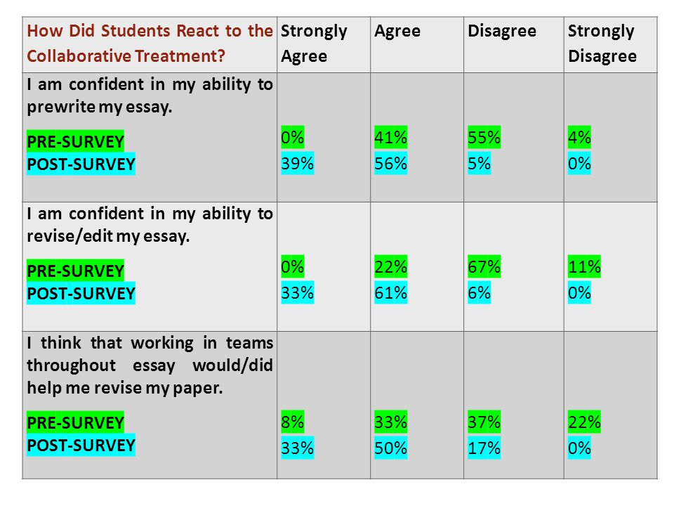 How Did Students React to the Collaborative Treatment