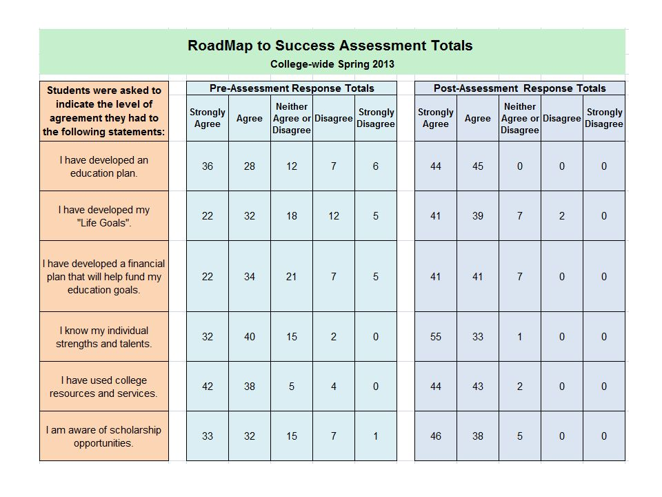 In order to determine learning outcomes, the RoadMap to Success scholarship program participants are asked to self-assess their progress.