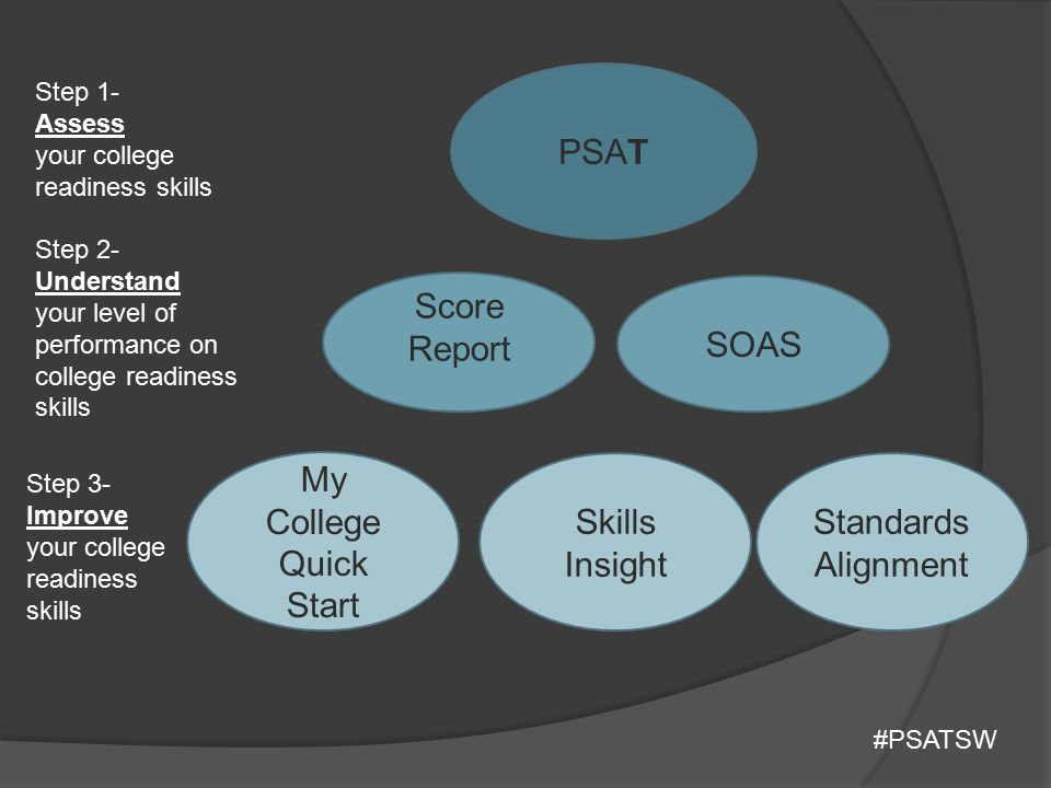 PSAT Score Report SOAS My College Quick Start Skills Insight