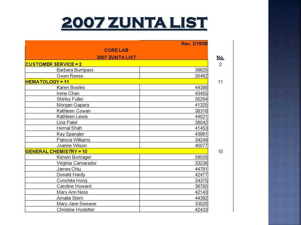 2007 ZUNTA LIST Rev. 2/15/08 CORE LAB 2007 ZUNTA LIST No.
