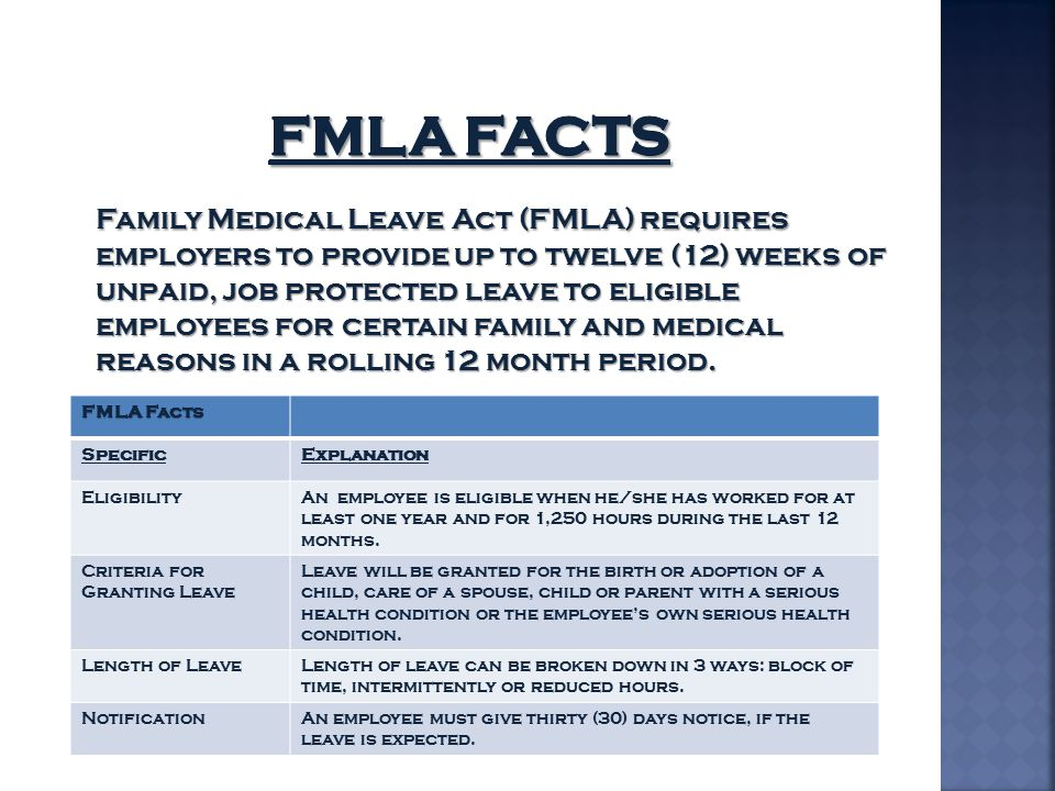 FMLA Facts