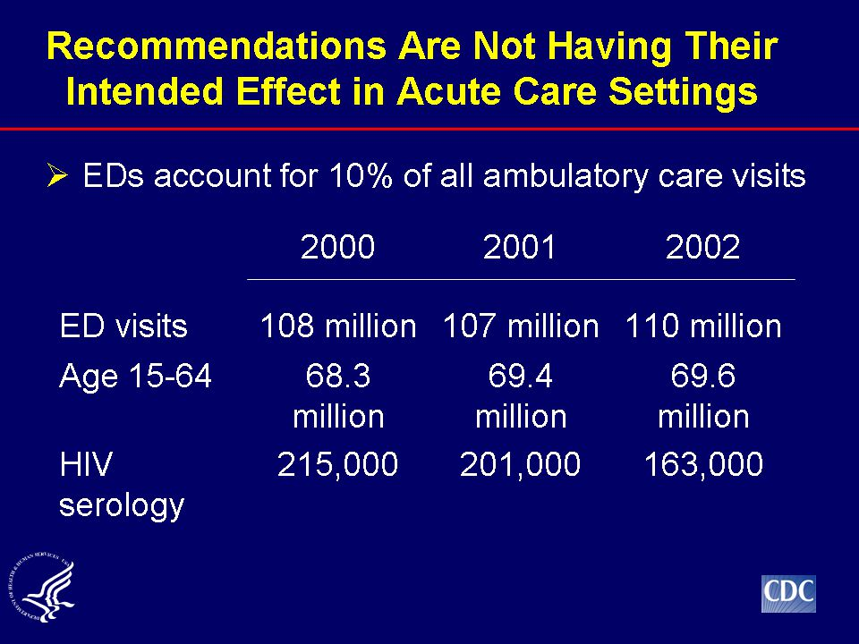 Emergency Departments represent 10% of all ambulatory care visits in the United States.