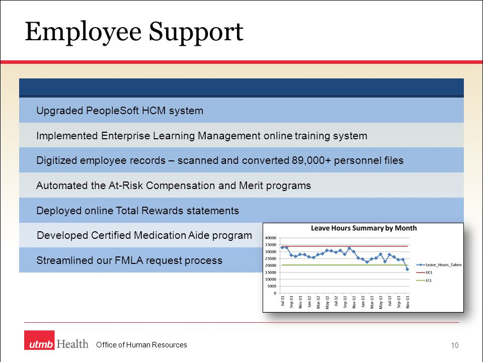 Employee Support Upgraded PeopleSoft HCM system. Implemented Enterprise Learning Management online training system.