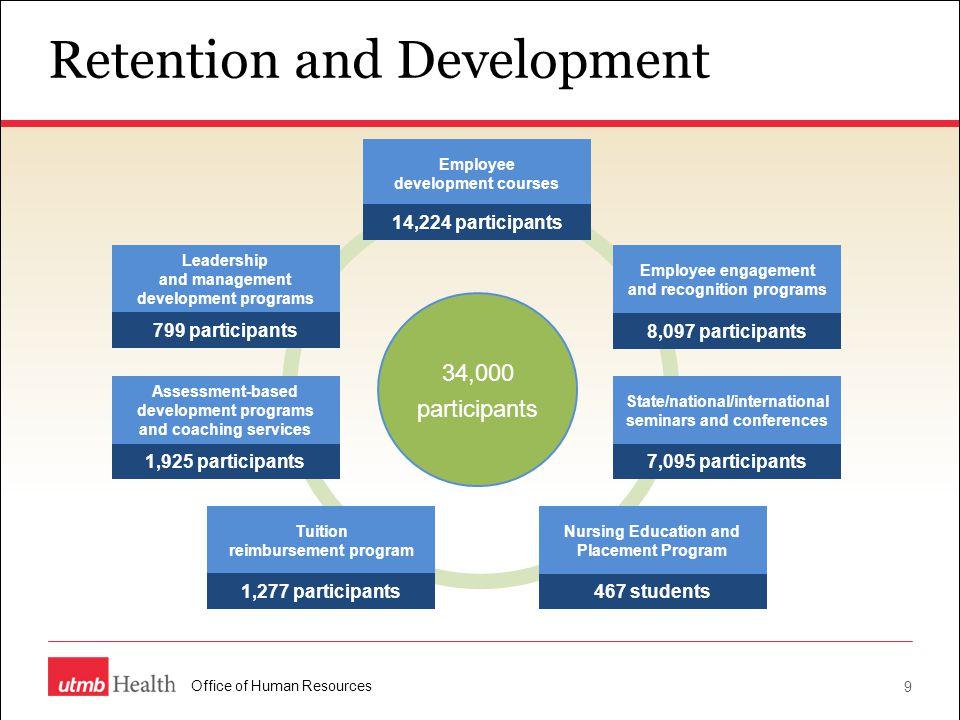 Retention and Development