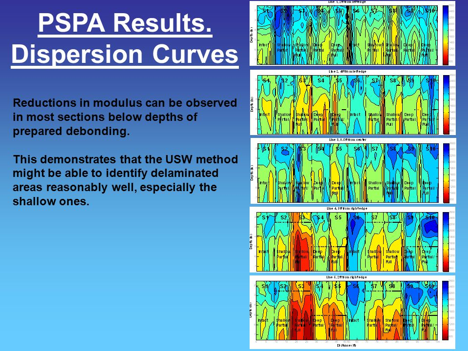 PSPA Results. Dispersion Curves